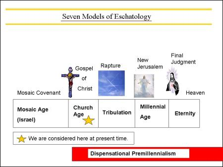 dispensational-premillennialism.jpg